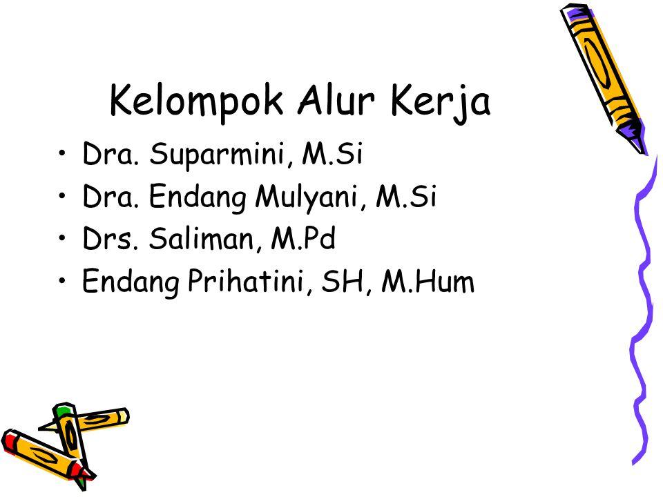 Kelompok Alur Kerja Dra.Suparmini, M.Si Dra. Endang Mulyani, M.Si Drs.
