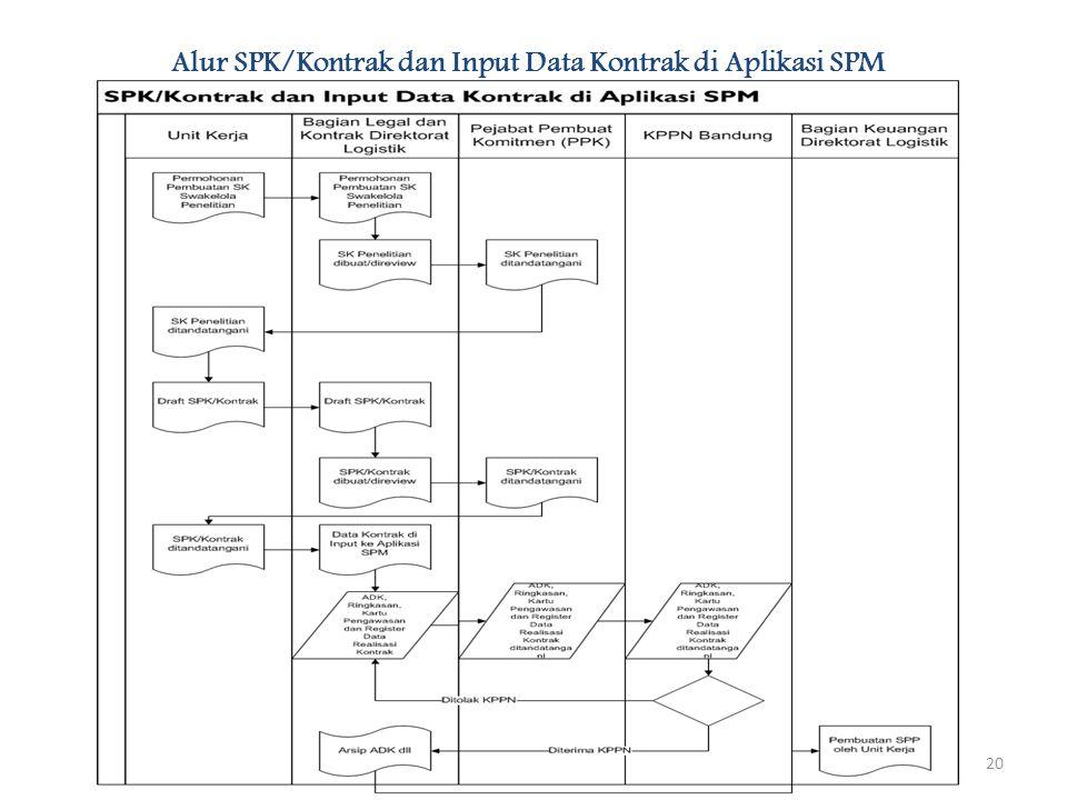 20 Alur SPK/Kontrak dan Input Data Kontrak di Aplikasi SPM