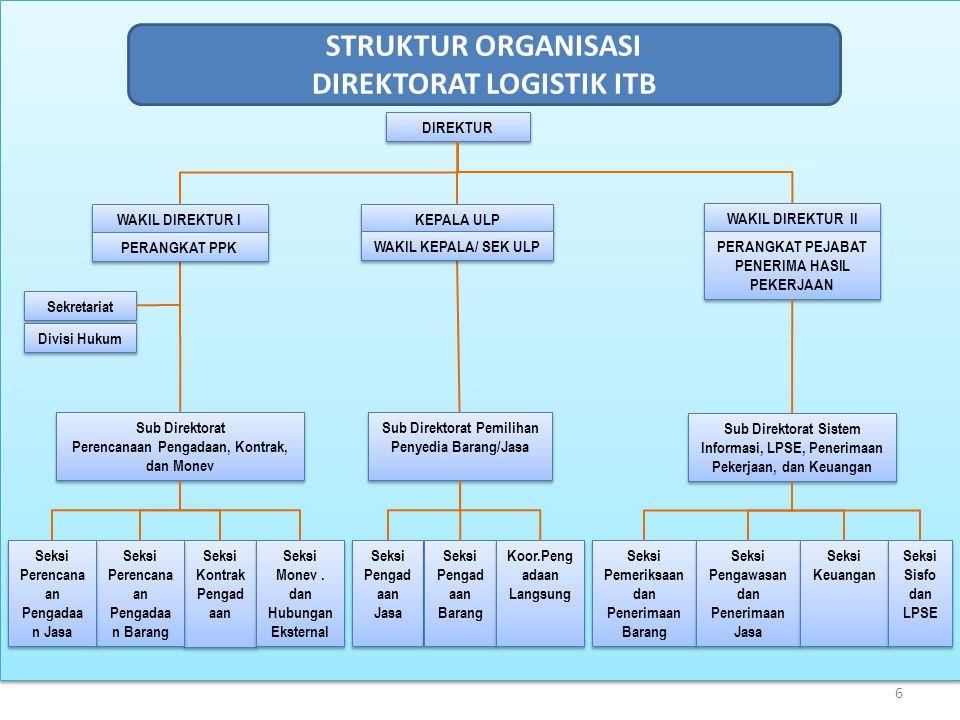 6 DIREKTUR WAKIL DIREKTUR I Sekretariat Sub Direktorat Perencanaan Pengadaan, Kontrak, dan Monev Sub Direktorat Perencanaan Pengadaan, Kontrak, dan Mo