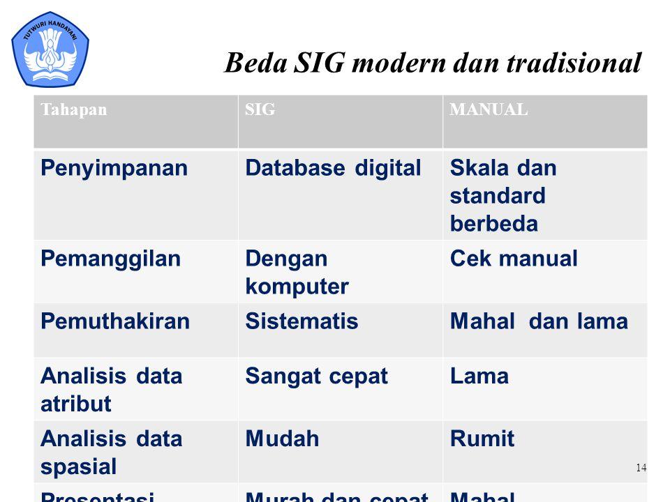 Beda SIG modern dan tradisional TahapanSIGMANUAL PenyimpananDatabase digitalSkala dan standard berbeda PemanggilanDengan komputer Cek manual Pemuthaki
