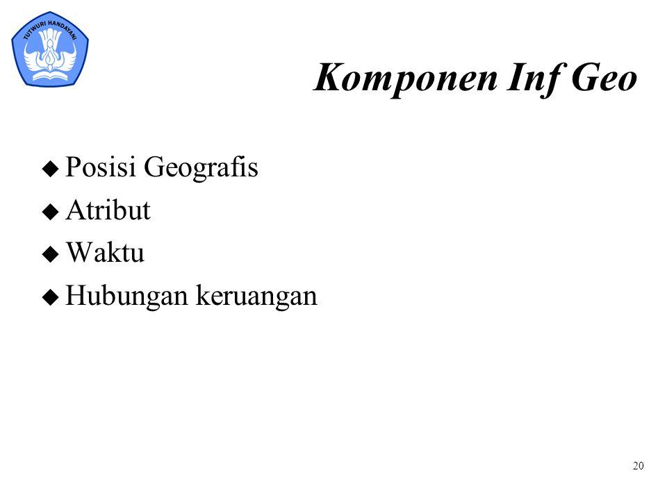 Komponen Inf Geo u Posisi Geografis u Atribut u Waktu u Hubungan keruangan 20