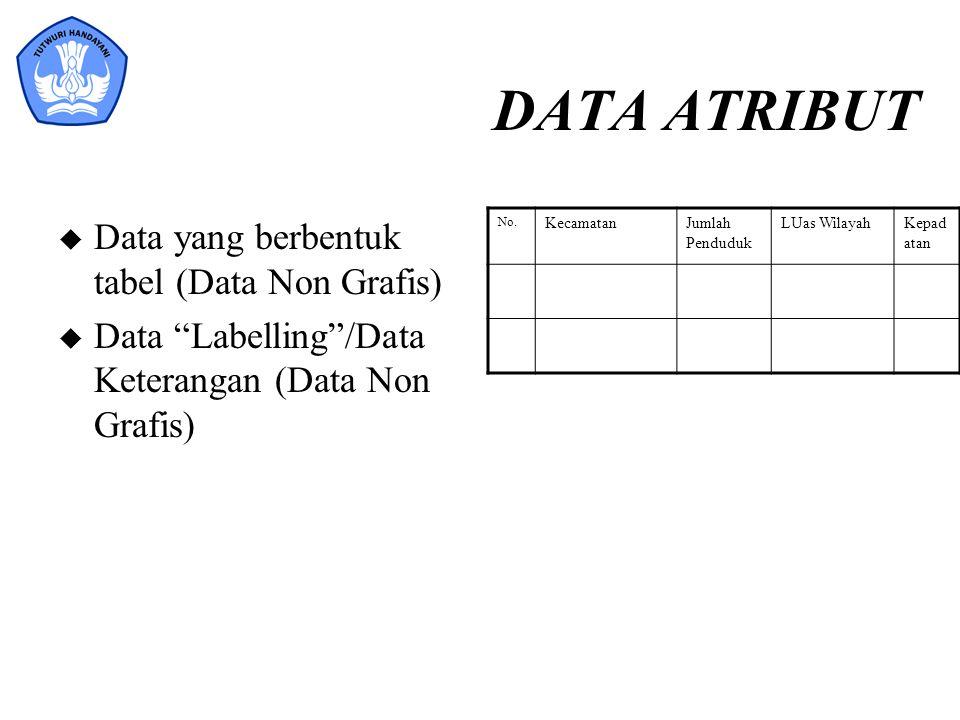 """DATA ATRIBUT u Data yang berbentuk tabel (Data Non Grafis) u Data """"Labelling""""/Data Keterangan (Data Non Grafis) No. KecamatanJumlah Penduduk LUas Wila"""