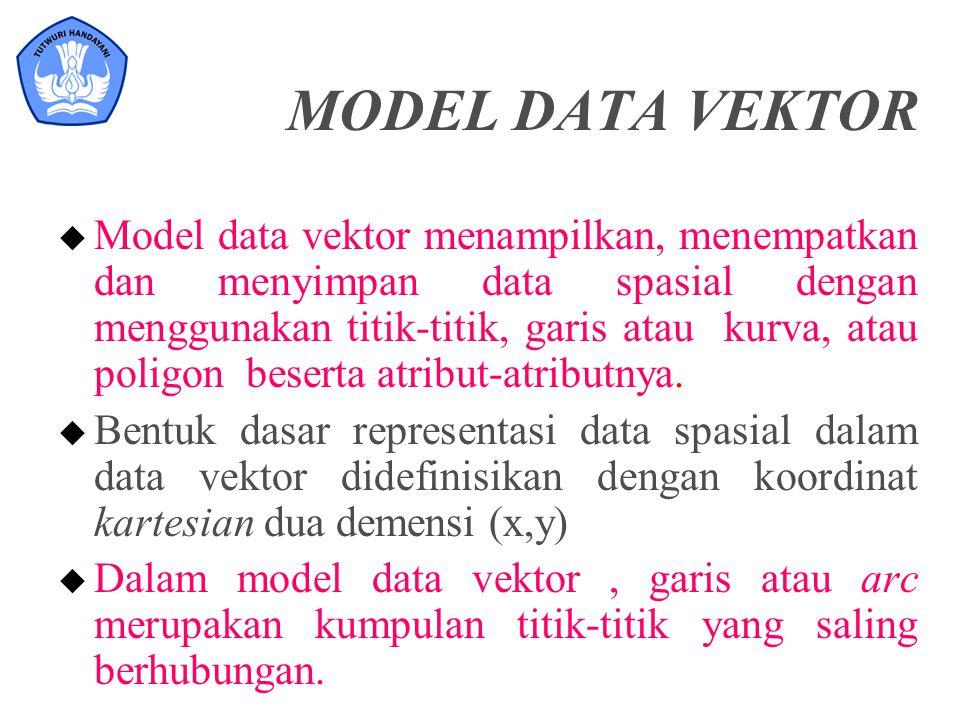 MODEL DATA VEKTOR u Model data vektor menampilkan, menempatkan dan menyimpan data spasial dengan menggunakan titik-titik, garis atau kurva, atau polig