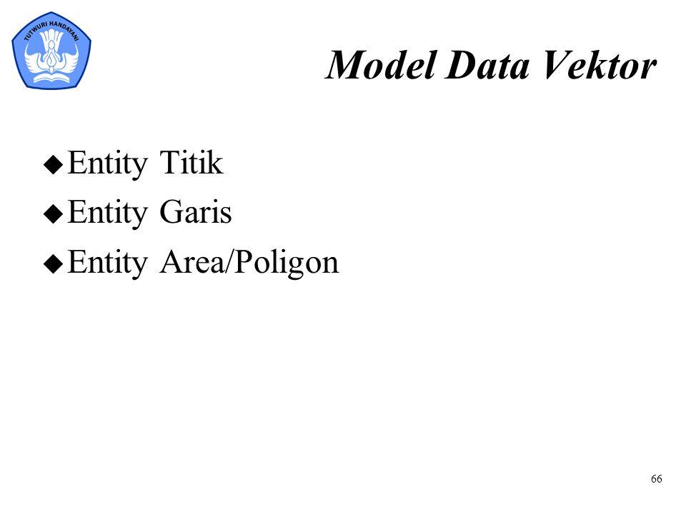 Model Data Vektor u Entity Titik u Entity Garis u Entity Area/Poligon 66