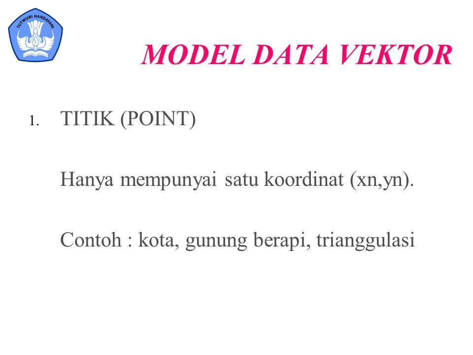 MODEL DATA VEKTOR 1. TITIK (POINT) Hanya mempunyai satu koordinat (xn,yn). Contoh : kota, gunung berapi, trianggulasi