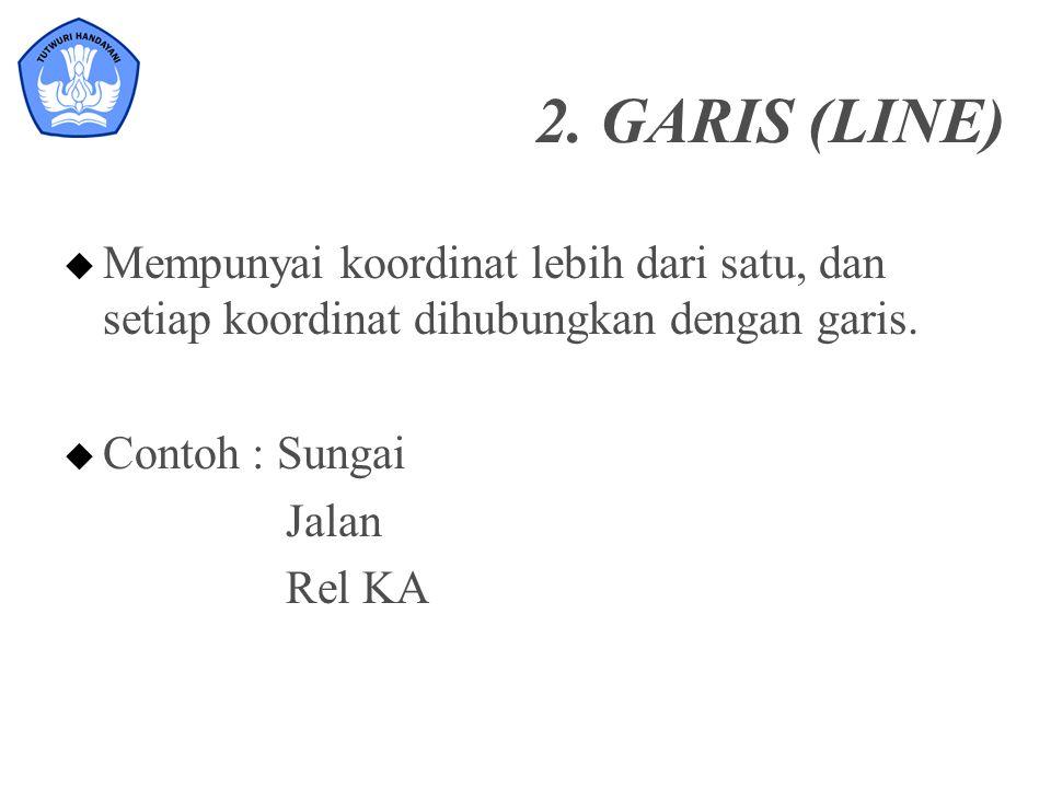 2. GARIS (LINE) u Mempunyai koordinat lebih dari satu, dan setiap koordinat dihubungkan dengan garis. u Contoh : Sungai Jalan Rel KA