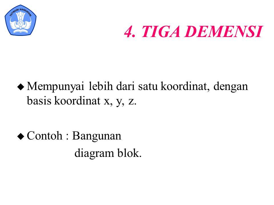 4. TIGA DEMENSI u Mempunyai lebih dari satu koordinat, dengan basis koordinat x, y, z. u Contoh : Bangunan diagram blok.