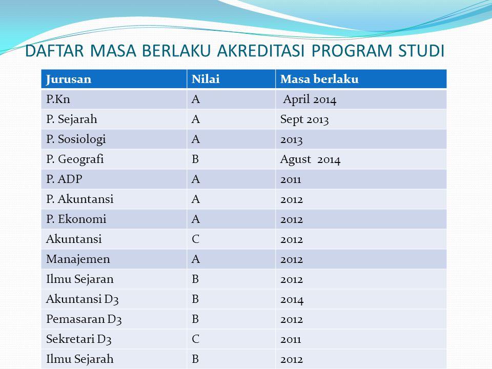 DAFTAR MASA BERLAKU AKREDITASI PROGRAM STUDI JurusanNilaiMasa berlaku P.KnA April 2014 P.