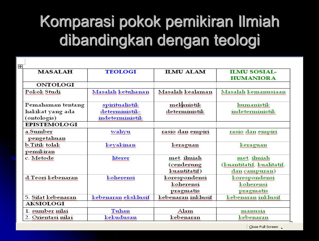 Komparasi pokok pemikiran Ilmiah dibandingkan dengan teologi