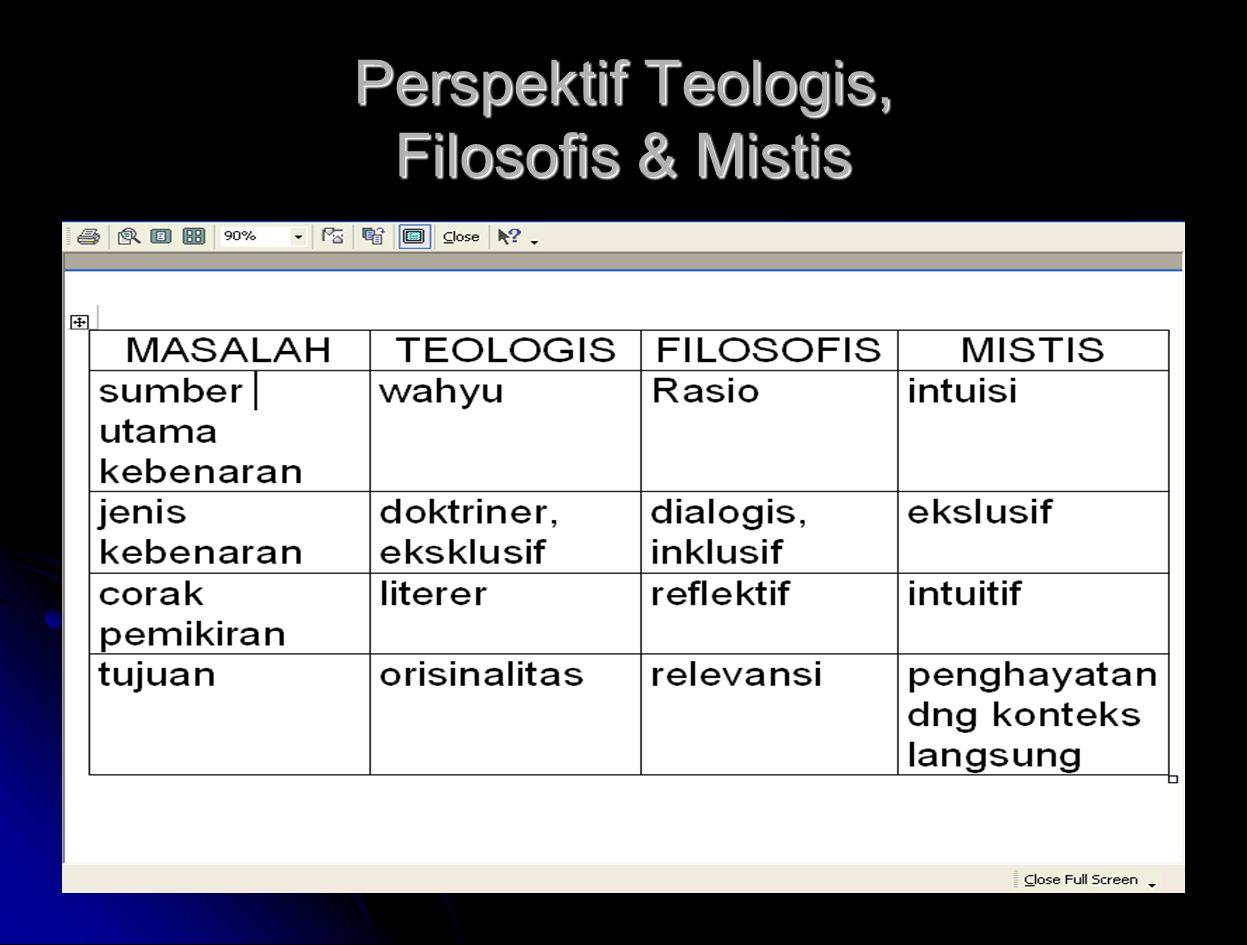Perspektif Teologis, Filosofis & Mistis