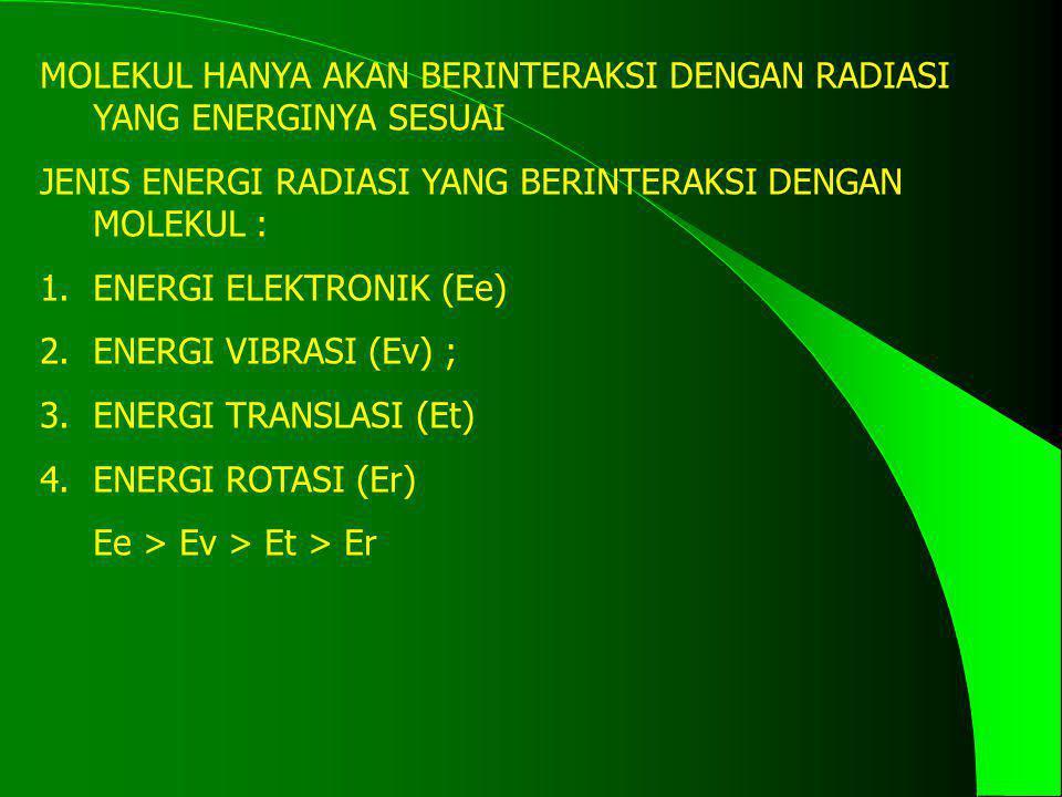 MOLEKUL HANYA AKAN BERINTERAKSI DENGAN RADIASI YANG ENERGINYA SESUAI JENIS ENERGI RADIASI YANG BERINTERAKSI DENGAN MOLEKUL : 1.ENERGI ELEKTRONIK (Ee)