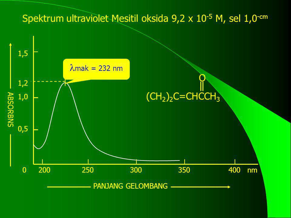 0 0,5 1,0 1,2 1,5 200250300350400 nm ABSORBNS PANJANG GELOMBANG mak = 232 nm (CH 2 ) 2 C=CHCCH 3 O Spektrum ultraviolet Mesitil oksida 9,2 x 10 -5 M,