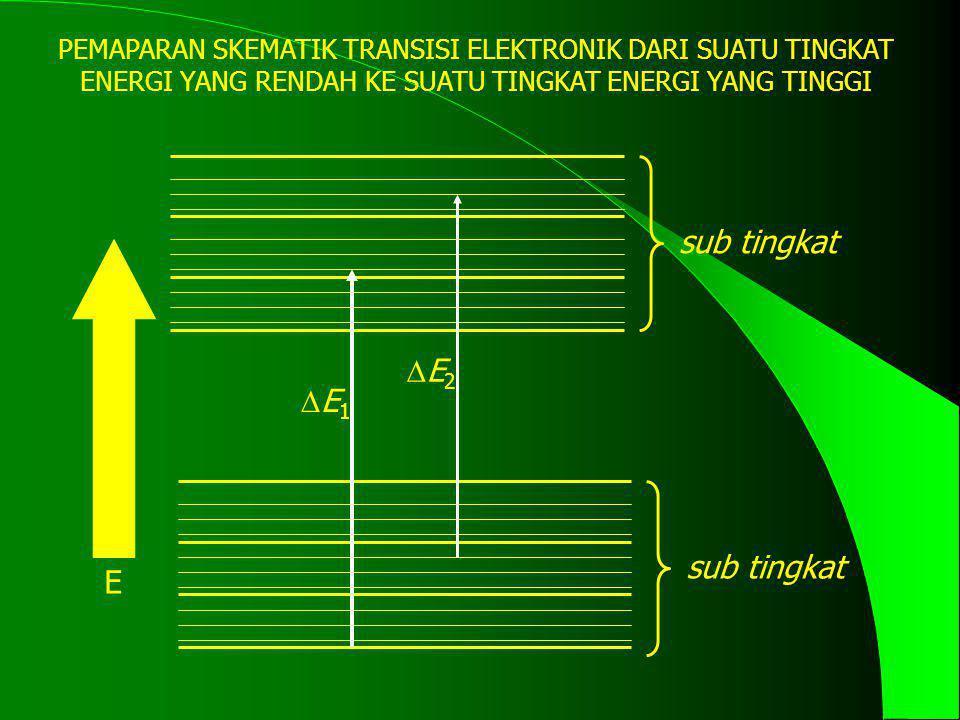 E E2E2 E1E1 sub tingkat PEMAPARAN SKEMATIK TRANSISI ELEKTRONIK DARI SUATU TINGKAT ENERGI YANG RENDAH KE SUATU TINGKAT ENERGI YANG TINGGI