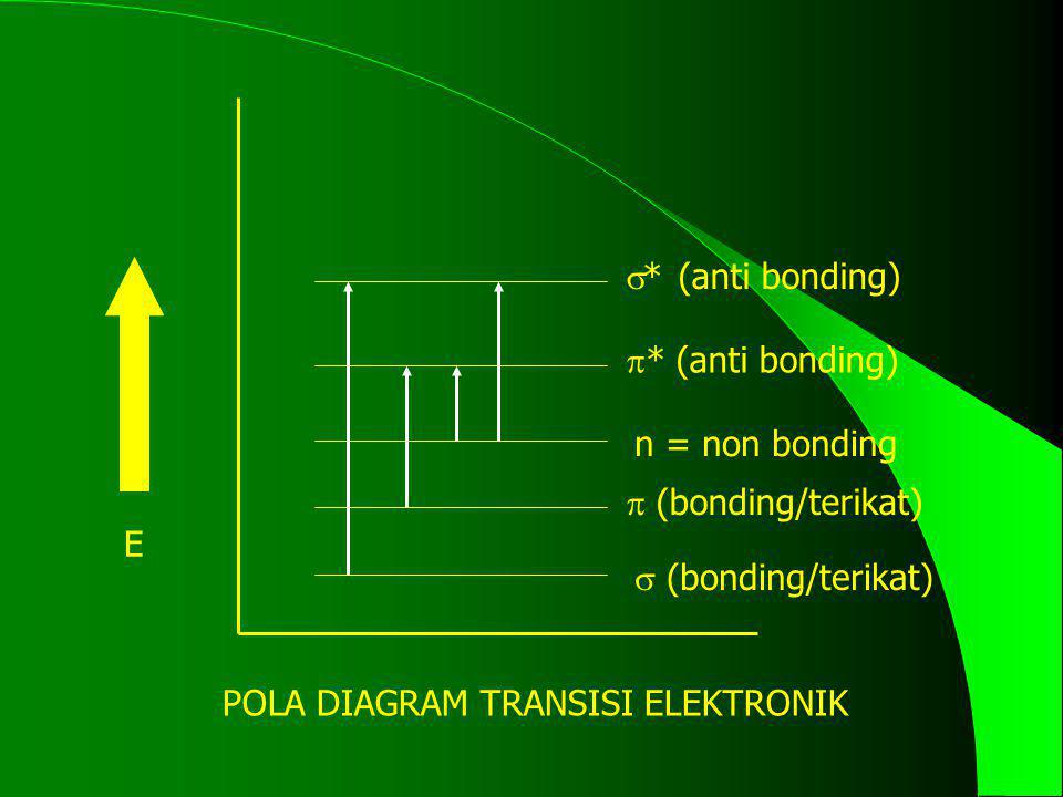  (bonding/terikat)  * (anti bonding)  * (anti bonding)  (bonding/terikat) n = non bonding E POLA DIAGRAM TRANSISI ELEKTRONIK