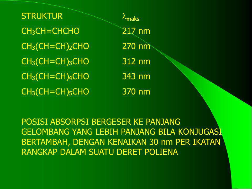 STRUKTUR maks CH 3 CH=CHCHO217 nm CH 3 (CH=CH) 2 CHO270 nm CH 3 (CH=CH) 3 CHO312 nm CH 3 (CH=CH) 4 CHO343 nm CH 3 (CH=CH) 5 CHO370 nm POSISI ABSORPSI
