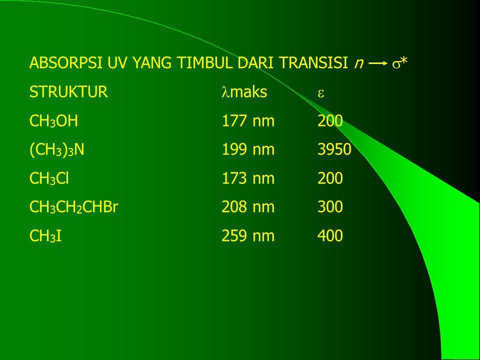 ABSORPSI UV YANG TIMBUL DARI TRANSISI n  * STRUKTUR maks  CH 3 OH177 nm200 (CH 3 ) 3 N199 nm3950 CH 3 Cl173 nm200 CH 3 CH 2 CHBr208 nm300 CH 3 I259