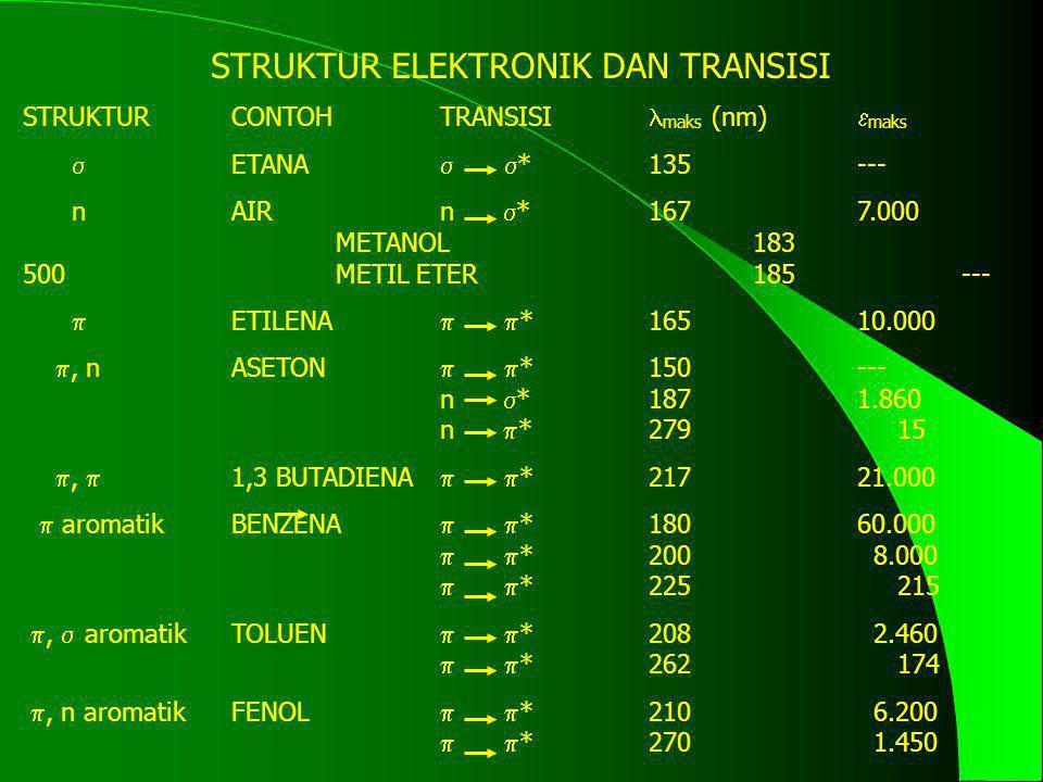STRUKTUR ELEKTRONIK DAN TRANSISI STRUKTURCONTOHTRANSISI maks (nm)  maks  ETANA   *135--- nAIRn  *1677.000 METANOL183 500 METIL ETER185---  ETILE