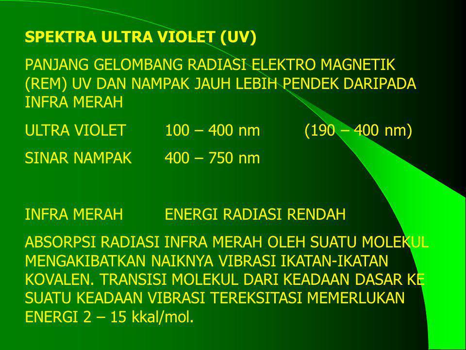 SPEKTRA ULTRA VIOLET (UV) PANJANG GELOMBANG RADIASI ELEKTRO MAGNETIK (REM) UV DAN NAMPAK JAUH LEBIH PENDEK DARIPADA INFRA MERAH ULTRA VIOLET100 – 400