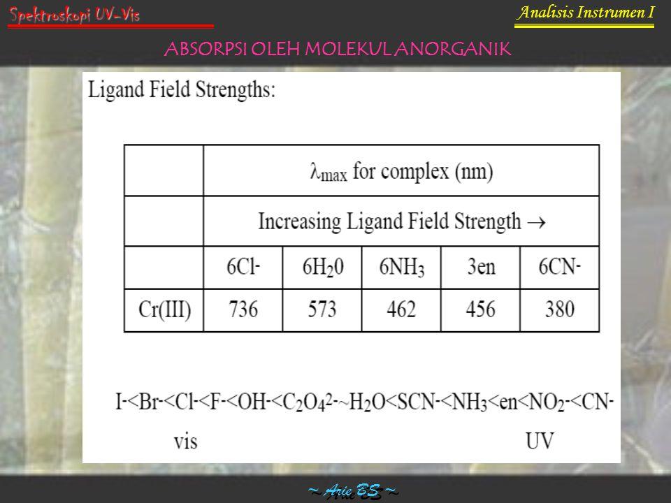 Analisis Instrumen I ~ Arie BS ~ Spektroskopi UV-Vis ABSORPSI OLEH MOLEKUL ANORGANIK