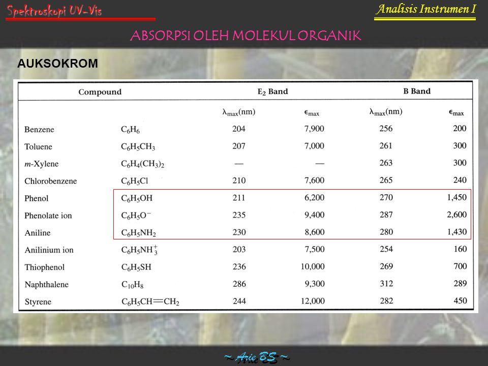 Analisis Instrumen I ~ Arie BS ~ Spektroskopi UV-Vis ABSORPSI OLEH MOLEKUL ORGANIK AUKSOKROM