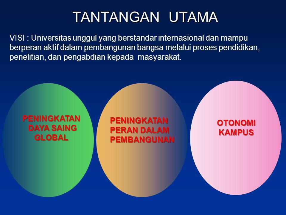 TANTANGAN UTAMA PENINGKATAN PERAN DALAM PEMBANGUNAN PENINGKATAN DAYA SAING DAYA SAINGGLOBAL VISI : Universitas unggul yang berstandar internasional da