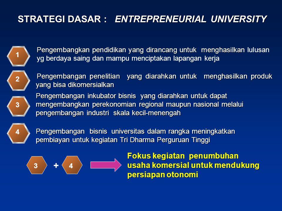 STRATEGI DASAR : ENTREPRENEURIAL UNIVERSITY Pengembangan penelitian yang diarahkan untuk menghasilkan produk yang bisa dikomersialkan 2 Pengembangan b