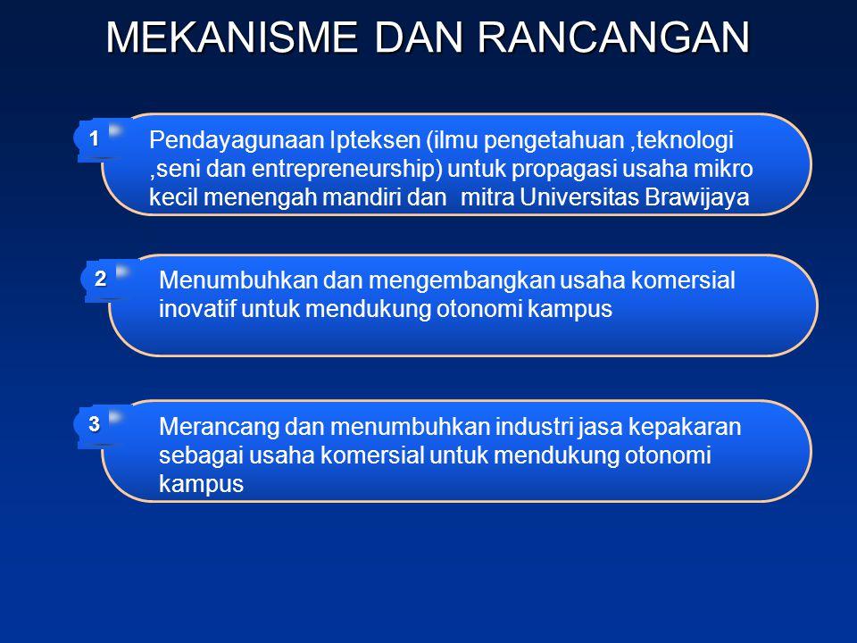 MEKANISME DAN RANCANGAN Menumbuhkan dan mengembangkan usaha komersial inovatif untuk mendukung otonomi kampus 2 Merancang dan menumbuhkan industri jas