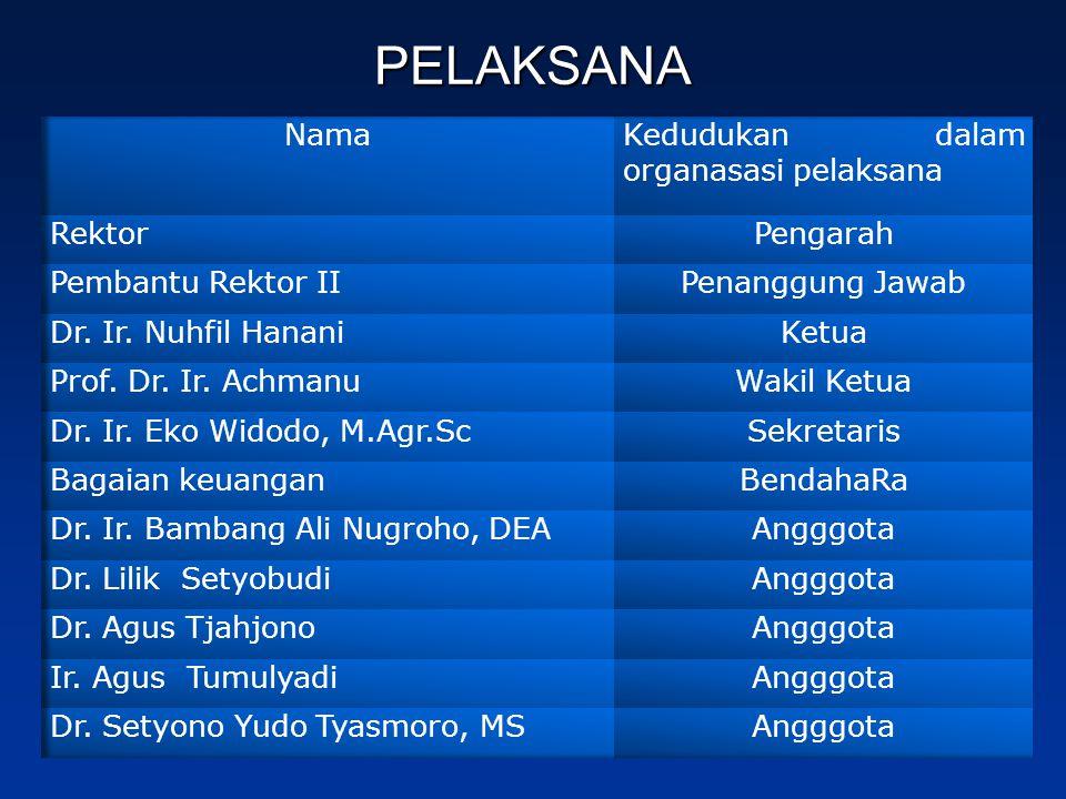 Jumlah UMKM mandiri UB dibawah koordinasi PIBLAM sebanyak 5 buah 1.UMKM aneka Kue khas Malang 2.UMKM souvenir UB 3.UMKM oleh-oleh khas Malang 4.UMKM Cafe 5.UKM Air Mineral