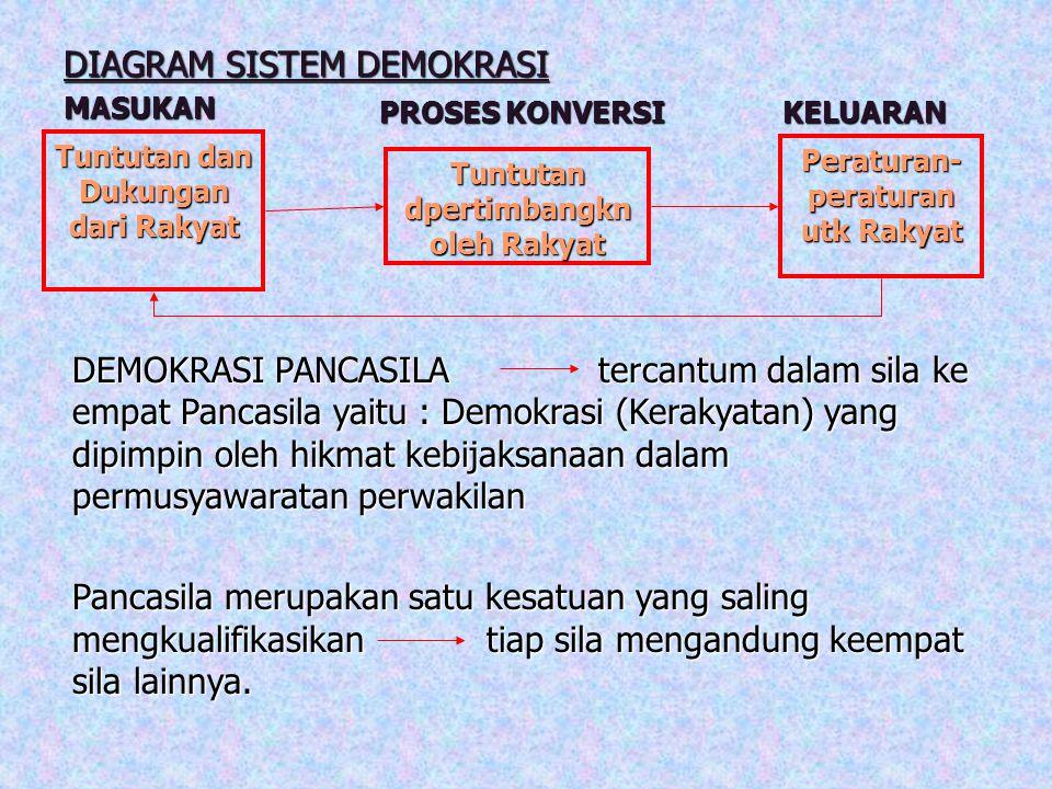 DIAGRAM SISTEM DEMOKRASI MASUKANKELUARAN PROSES KONVERSI Tuntutan dpertimbangkn oleh Rakyat Tuntutan dan Dukungan dari Rakyat Peraturan- peraturan utk