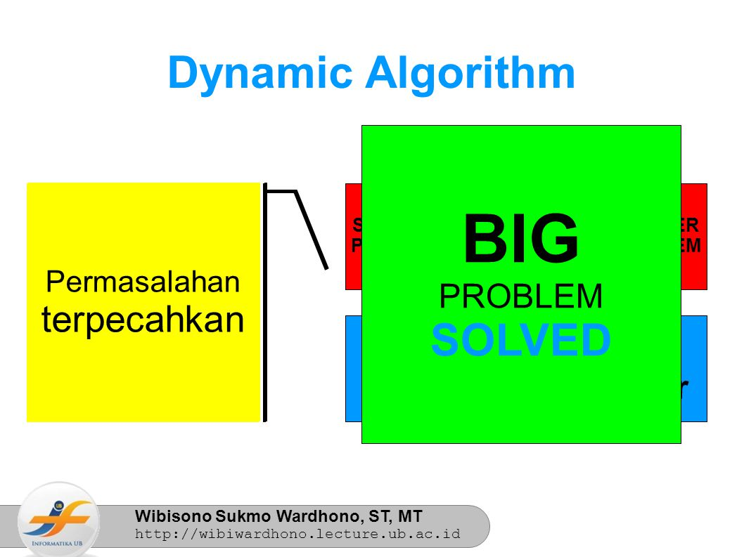 Wibisono Sukmo Wardhono, ST, MT http://wibiwardhono.lecture.ub.ac.id Sub- struktur Sub- struktur SMALLER PROBLEM SOLVED SMALLER PROBLEM Permasalahan- permasalahan kecil dipecahkan dengan sub- struktur yang telah tersedia Dynamic Algorithm SMALLER PROBLEM SOLVED SMALLER PROBLEM SMALLER PROBLEM SOLVED SMALLER PROBLEM BIG PROBLEM SOLVED Permasalahan terpecahkan