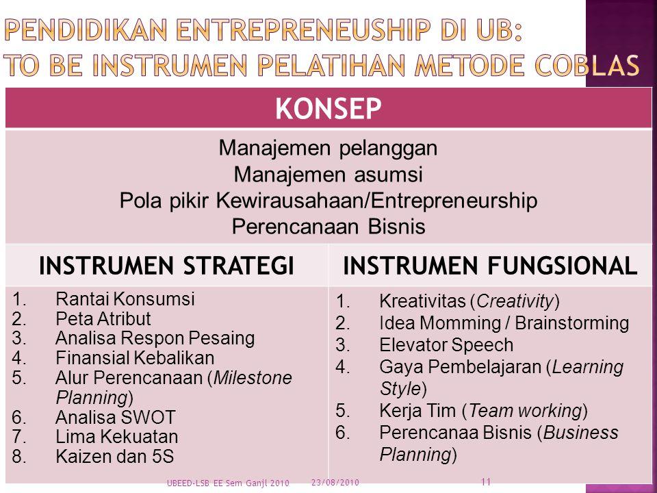 KONSEP Manajemen pelanggan Manajemen asumsi Pola pikir Kewirausahaan/Entrepreneurship Perencanaan Bisnis INSTRUMEN STRATEGIINSTRUMEN FUNGSIONAL 1.Rantai Konsumsi 2.Peta Atribut 3.Analisa Respon Pesaing 4.Finansial Kebalikan 5.Alur Perencanaan (Milestone Planning) 6.Analisa SWOT 7.Lima Kekuatan 8.Kaizen dan 5S 1.Kreativitas (Creativity) 2.Idea Momming / Brainstorming 3.Elevator Speech 4.Gaya Pembelajaran (Learning Style) 5.Kerja Tim (Team working) 6.Perencanaa Bisnis (Business Planning) 23/08/2010 UBEED-LSB EE Sem Ganjl 2010 11