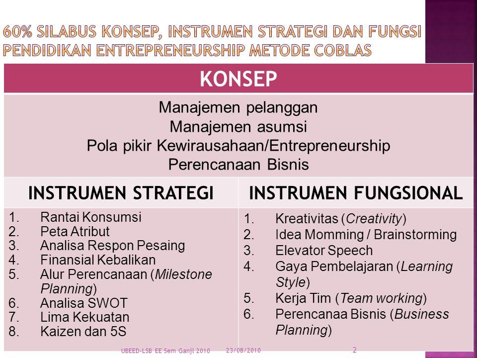 KONSEP Manajemen pelanggan Manajemen asumsi Pola pikir Kewirausahaan/Entrepreneurship Perencanaan Bisnis INSTRUMEN STRATEGIINSTRUMEN FUNGSIONAL 1.Rantai Konsumsi 2.Peta Atribut 3.Analisa Respon Pesaing 4.Finansial Kebalikan 5.Alur Perencanaan (Milestone Planning) 6.Analisa SWOT 7.Lima Kekuatan 8.Kaizen dan 5S 1.Kreativitas (Creativity) 2.Idea Momming / Brainstorming 3.Elevator Speech 4.Gaya Pembelajaran (Learning Style) 5.Kerja Tim (Team working) 6.Perencanaa Bisnis (Business Planning) 23/08/2010 UBEED-LSB EE Sem Ganjl 2010 2