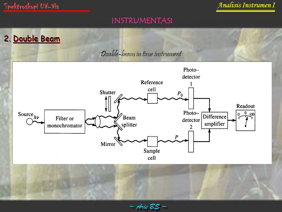 Analisis Instrumen I ~ Arie BS ~ Spektroskopi UV-Vis INSTRUMENTASI 2. Double Beam Double-beam in time instrument