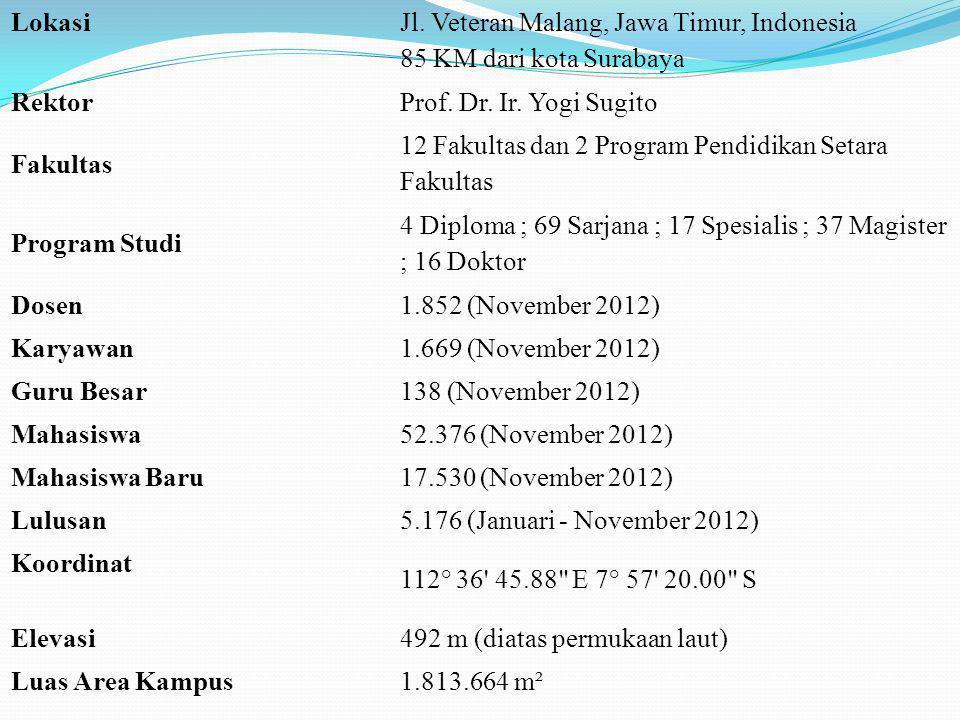 Lokasi Jl. Veteran Malang, Jawa Timur, Indonesia 85 KM dari kota Surabaya RektorProf. Dr. Ir. Yogi Sugito Fakultas 12 Fakultas dan 2 Program Pendidika