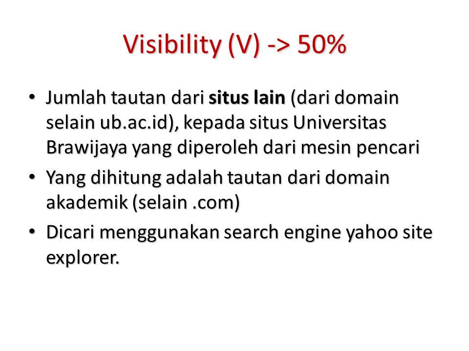 Visibility (V) -> 50% Jumlah tautan dari situs lain (dari domain selain ub.ac.id), kepada situs Universitas Brawijaya yang diperoleh dari mesin pencar