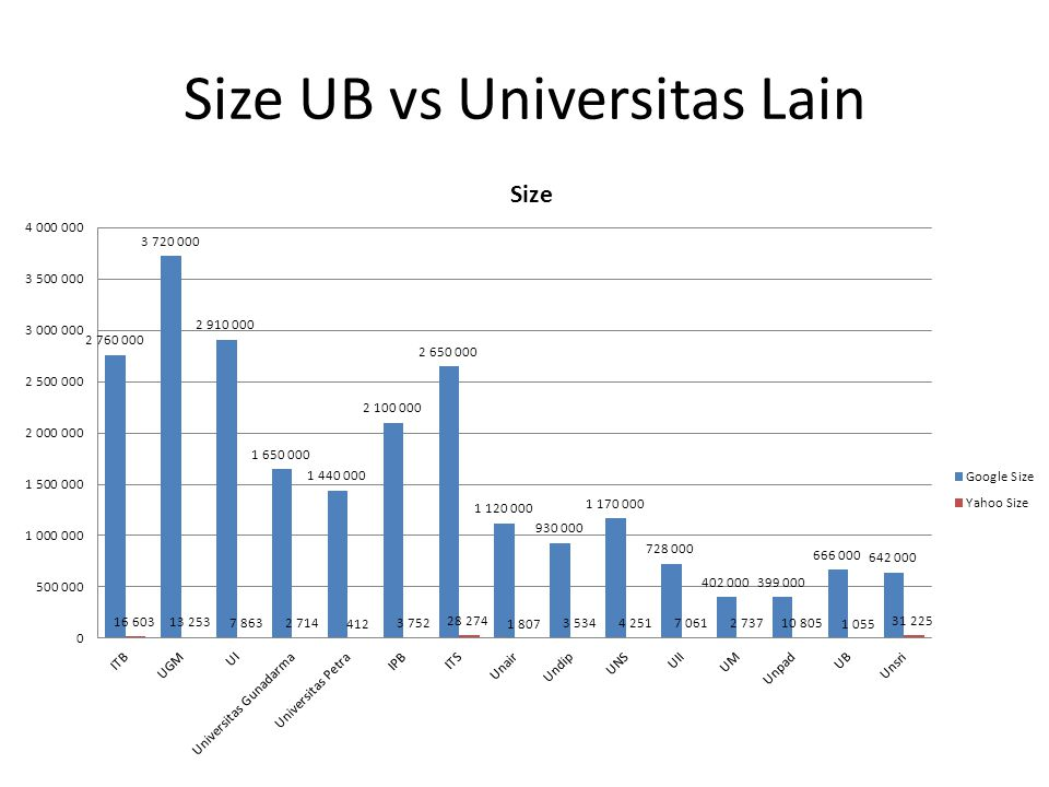 Size UB vs Universitas Lain