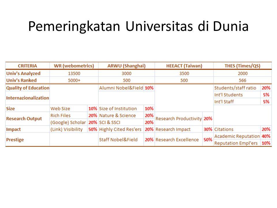 Scholar UB vs Universitas Lain