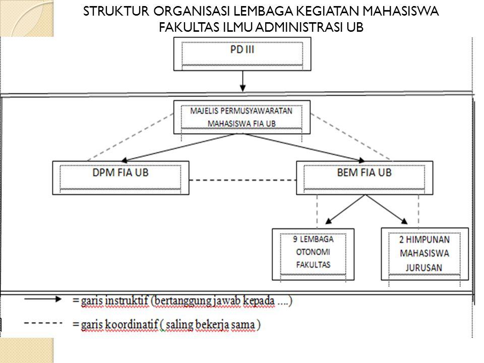 ORGANISASI KEMAHASISWAAN (ORMAWA) Struktur Organisasi adalah bagan yang menggambarkan susunan, kedudukan, hak tanggung jawab dari bagian bagian organi