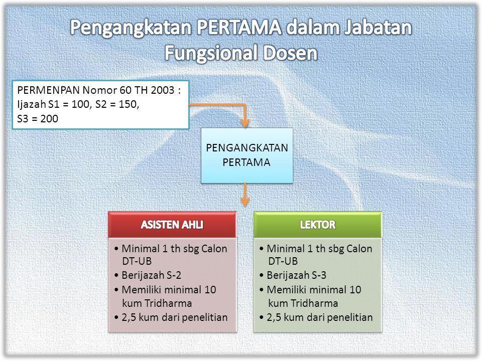 Minimal 1 th sbg Calon DT-UB Berijazah S-2 Memiliki minimal 10 kum Tridharma 2,5 kum dari penelitian Minimal 1 th sbg Calon DT-UB Berijazah S-3 Memili