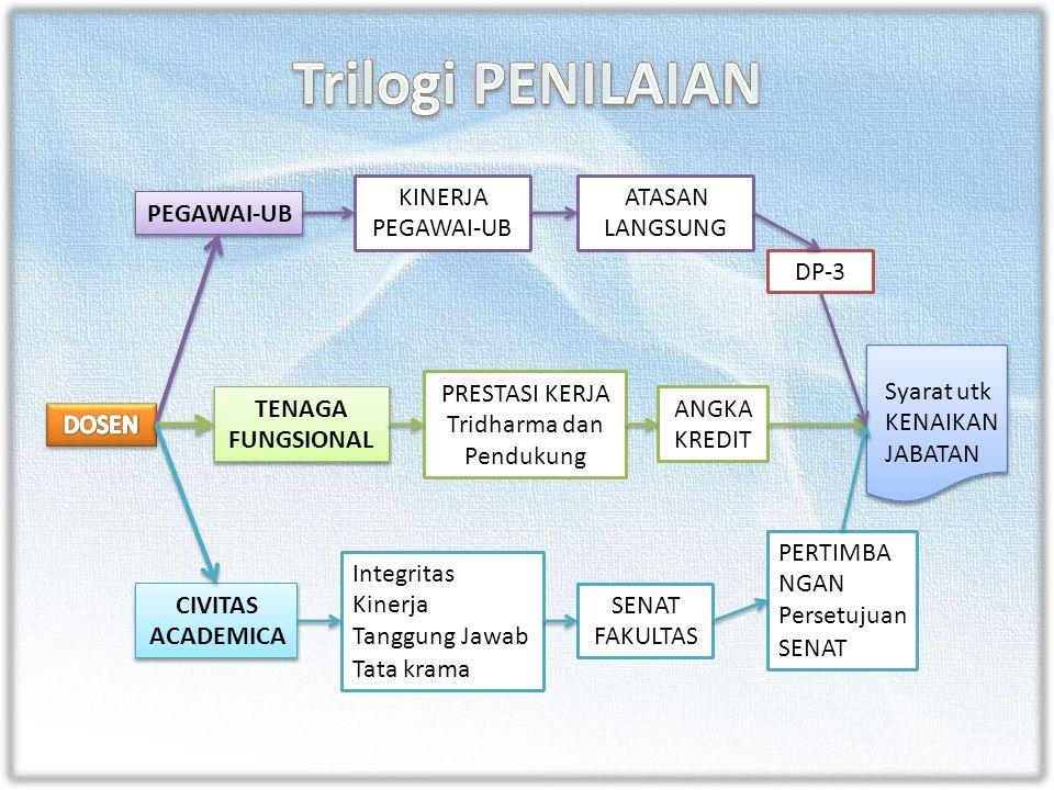 PEGAWAI-UB KINERJA PEGAWAI-UB ATASAN LANGSUNG DP-3 TENAGA FUNGSIONAL PRESTASI KERJA Tridharma dan Pendukung ANGKA KREDIT CIVITAS ACADEMICA Integritas