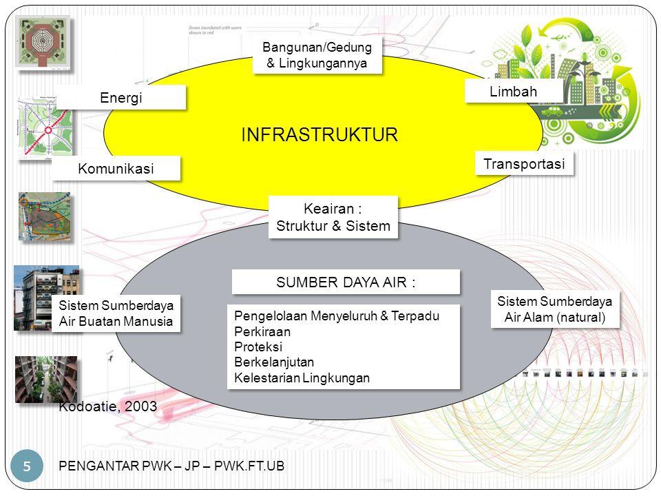 PENGANTAR PWK – JP – PWK.FT.UB 5 INFRASTRUKTUR Bangunan/Gedung & Lingkungannya Limbah Transportasi Keairan : Struktur & Sistem Keairan : Struktur & Sistem Komunikasi Energi SUMBER DAYA AIR : Pengelolaan Menyeluruh & Terpadu Perkiraan Proteksi Berkelanjutan Kelestarian Lingkungan Pengelolaan Menyeluruh & Terpadu Perkiraan Proteksi Berkelanjutan Kelestarian Lingkungan Sistem Sumberdaya Air Buatan Manusia Sistem Sumberdaya Air Alam (natural) Kodoatie, 2003