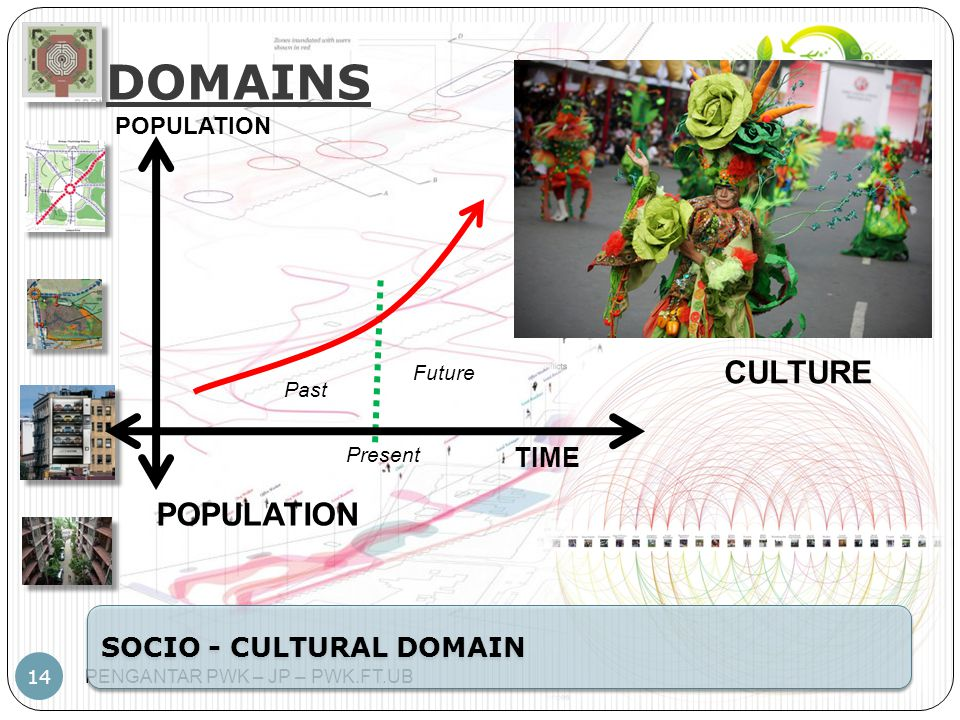 PENGANTAR PWK – JP – PWK.FT.UB 14 DOMAINS SOCIO - CULTURAL DOMAIN TIME POPULATION Present Future Past POPULATION CULTURE