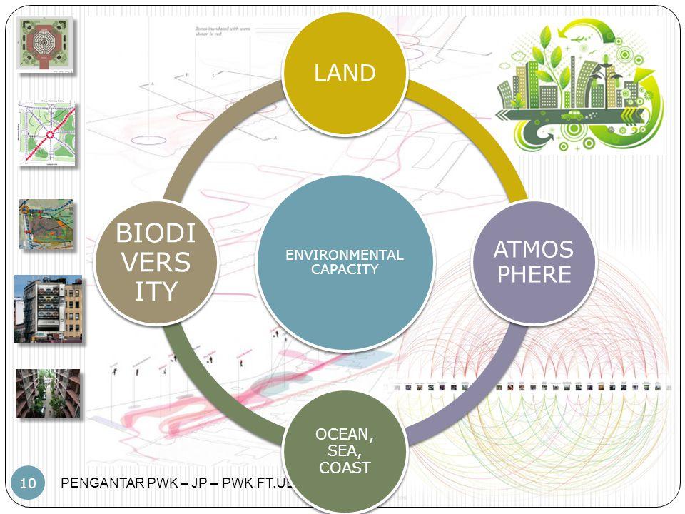 PENGANTAR PWK – JP – PWK.FT.UB 10 ENVIRONMENTAL CAPACITY LAND ATMOS PHERE OCEAN, SEA, COAST BIODI VERS ITY