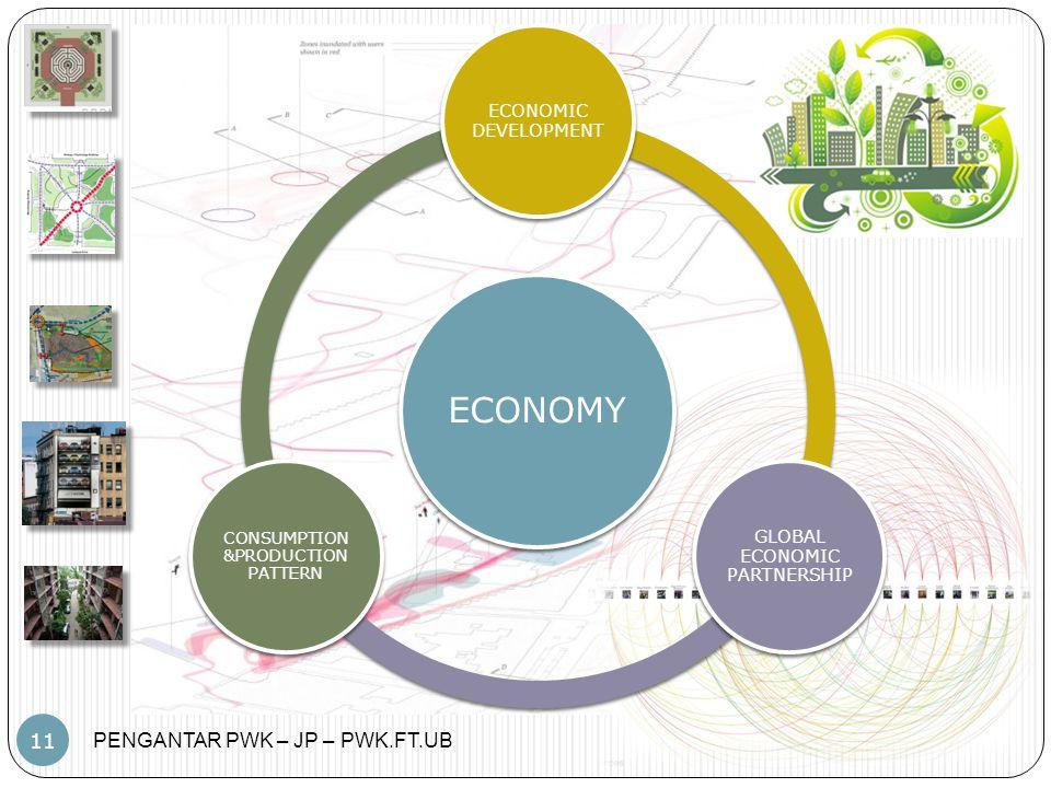 PENGANTAR PWK – JP – PWK.FT.UB 11 ECONOMY ECONOMIC DEVELOPMENT GLOBAL ECONOMIC PARTNERSHIP CONSUMPTION &PRODUCTION PATTERN