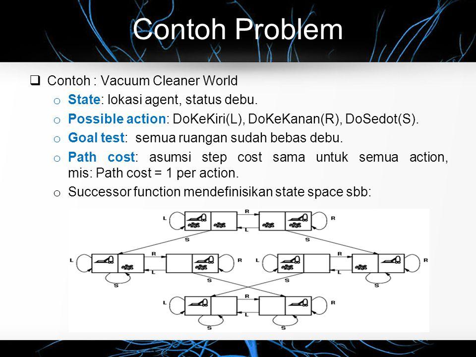 Contoh Problem  Contoh : Vacuum Cleaner World o State: lokasi agent, status debu. o Possible action: DoKeKiri(L), DoKeKanan(R), DoSedot(S). o Goal te