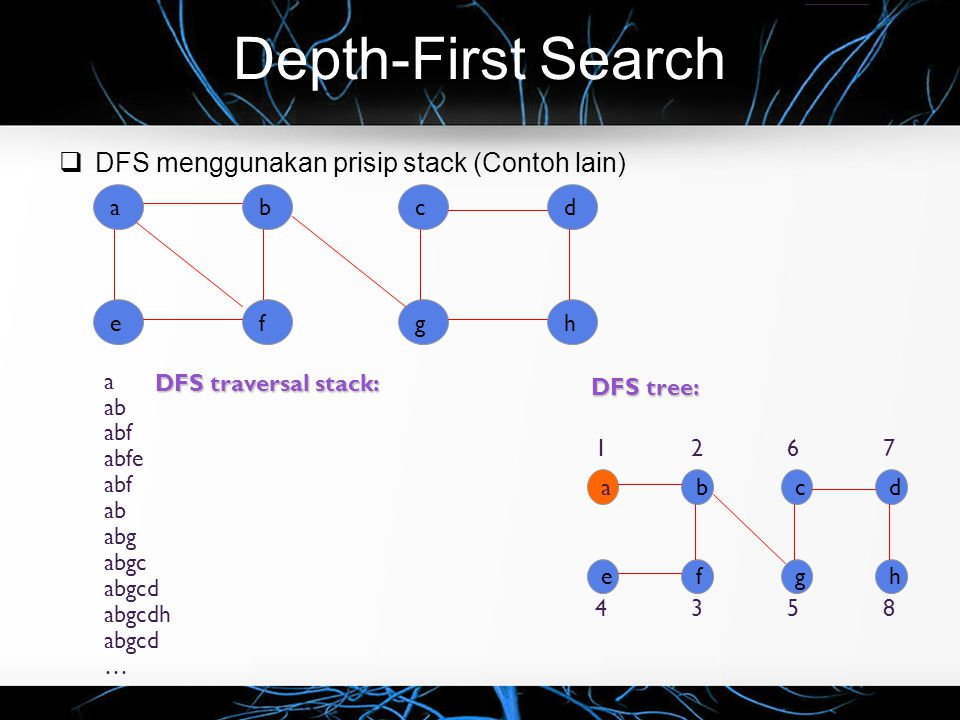 Depth-First Search  DFS menggunakan prisip stack (Contoh lain) ab ef cd gh DFS traversal stack: DFS tree: ab ef cd gh a ab abf abfe abf ab abg abgc a