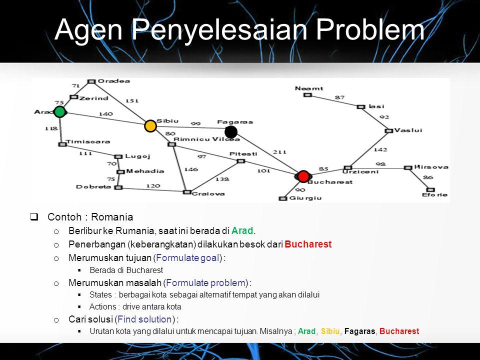 Agen Penyelesaian Problem  Contoh : Romania o Berlibur ke Rumania, saat ini berada di Arad. o Penerbangan (keberangkatan) dilakukan besok dari Buchar