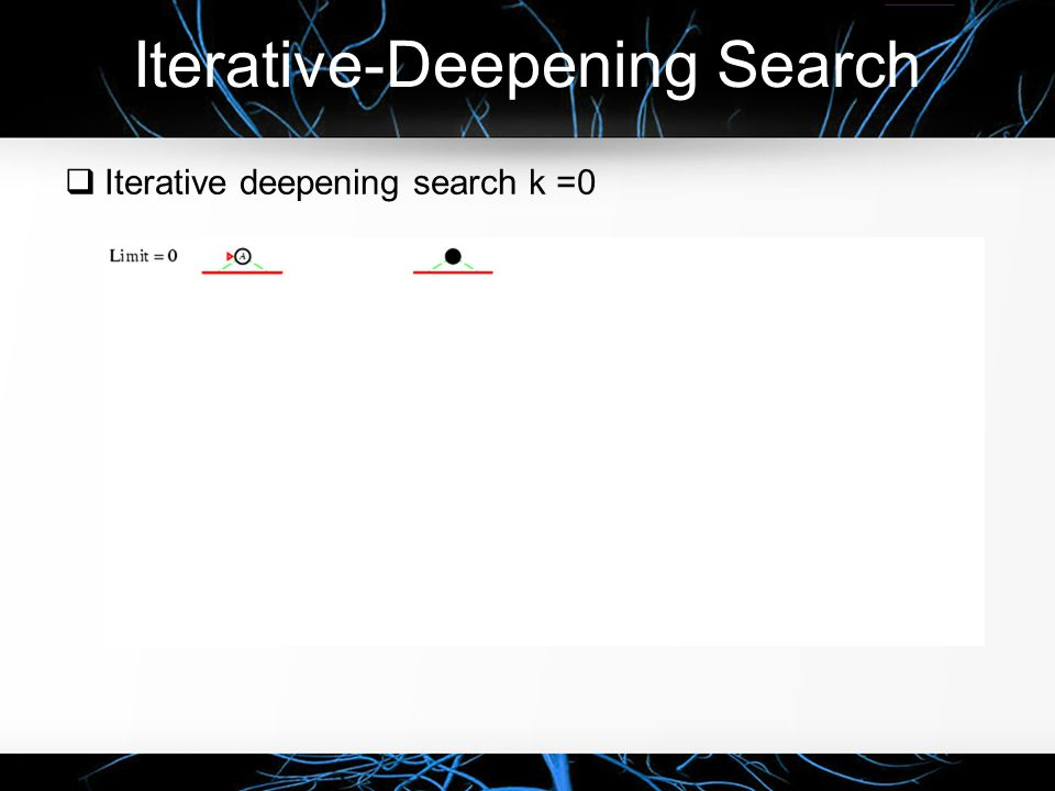 Iterative-Deepening Search  Iterative deepening search k =0
