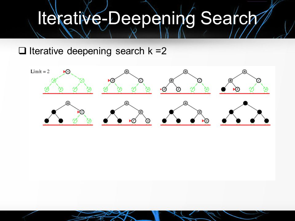 Iterative-Deepening Search  Iterative deepening search k =2