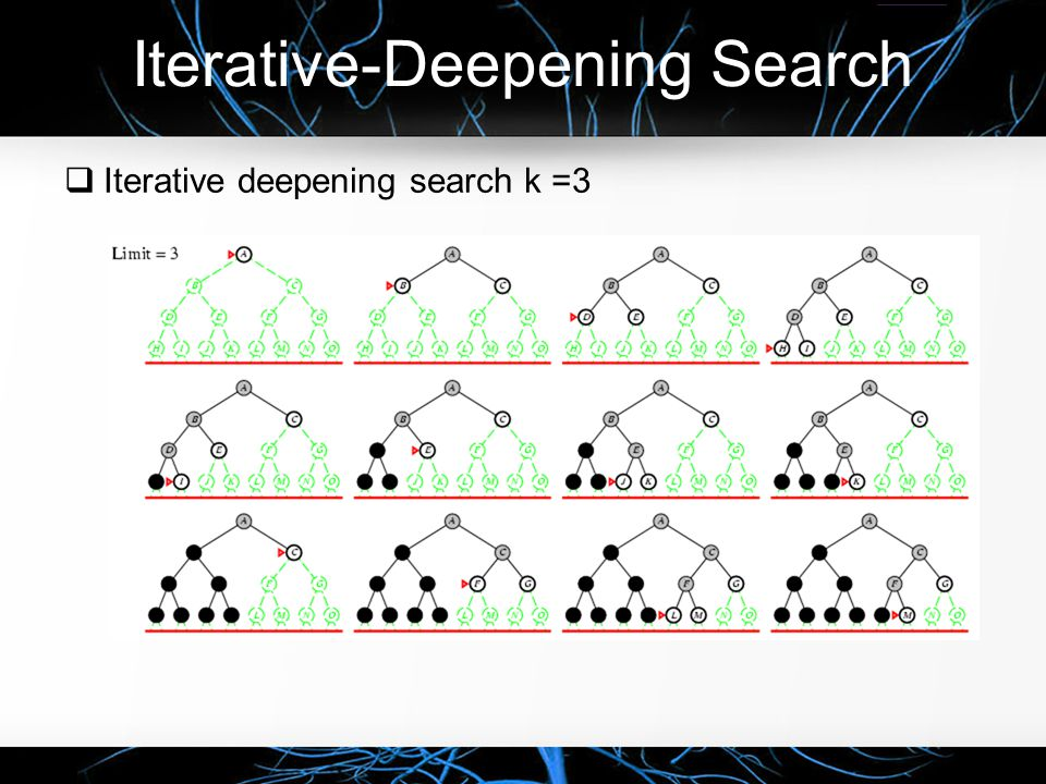 Iterative-Deepening Search  Iterative deepening search k =3